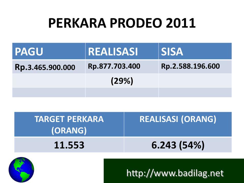 http://www.badilag.net SIDANG KELILING 2011 PAGUREALISASISISA Rp.4.188.500.000 Rp.2.602.736.263Rp.1.585.763.737 (65%) (35%) TARGET PERKARA (ORANG) REALISASI (ORANG) 9.02313.860 (153%)