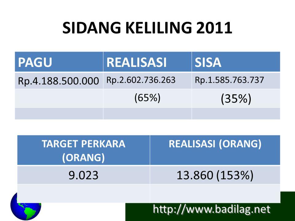 http://www.badilag.net SIDANG KELILING 2011 PAGUREALISASISISA Rp.4.188.500.000 Rp.2.602.736.263Rp.1.585.763.737 (65%) (35%) TARGET PERKARA (ORANG) REA
