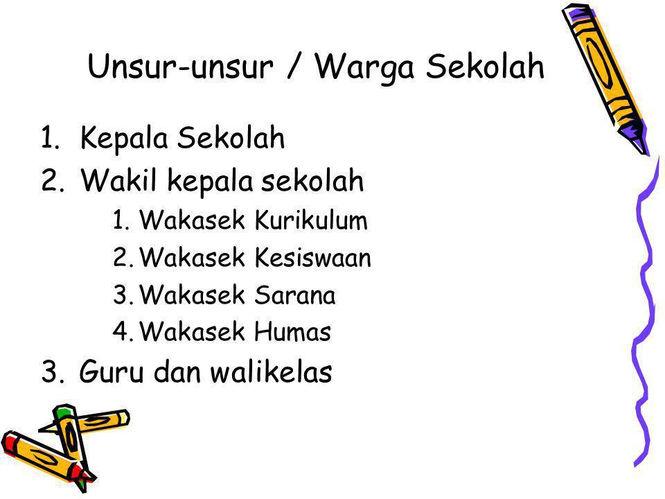 Unsur-unsur / Warga Sekolah 1.Kepala Sekolah 2.Wakil kepala sekolah 1.Wakasek Kurikulum 2.Wakasek Kesiswaan 3.Wakasek Sarana 4.Wakasek Humas 3.Guru dan walikelas