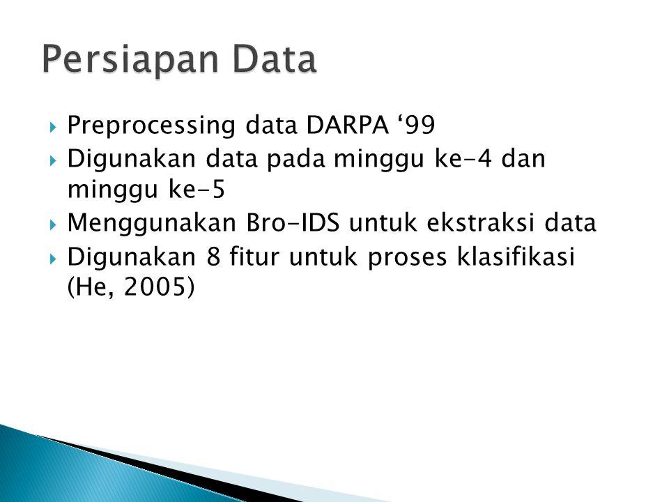  Preprocessing data DARPA '99  Digunakan data pada minggu ke-4 dan minggu ke-5  Menggunakan Bro-IDS untuk ekstraksi data  Digunakan 8 fitur untuk
