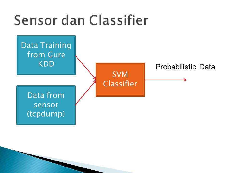 Data Training from Gure KDD Data from sensor (tcpdump) SVM Classifier Probabilistic Data