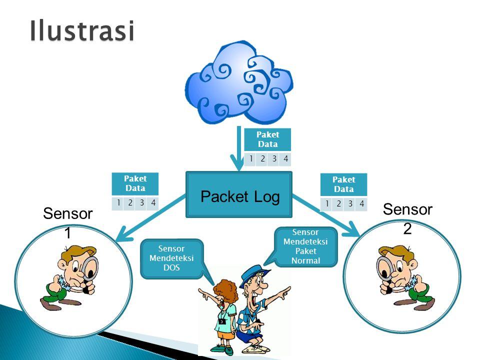Paket Data 1234 Sensor 1 Sensor 2 Paket Data 1234 1234 Sensor Mendeteksi DOS Sensor Mendeteksi Paket Normal Ilustrasi Packet Log