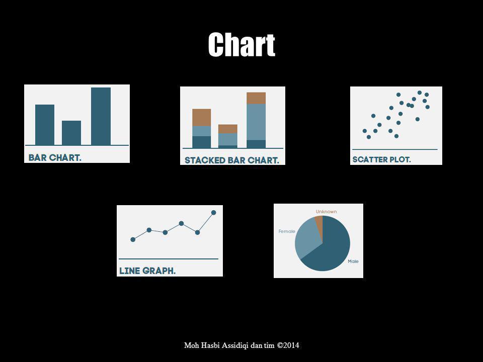 Chart Moh Hasbi Assidiqi dan tim ©2014