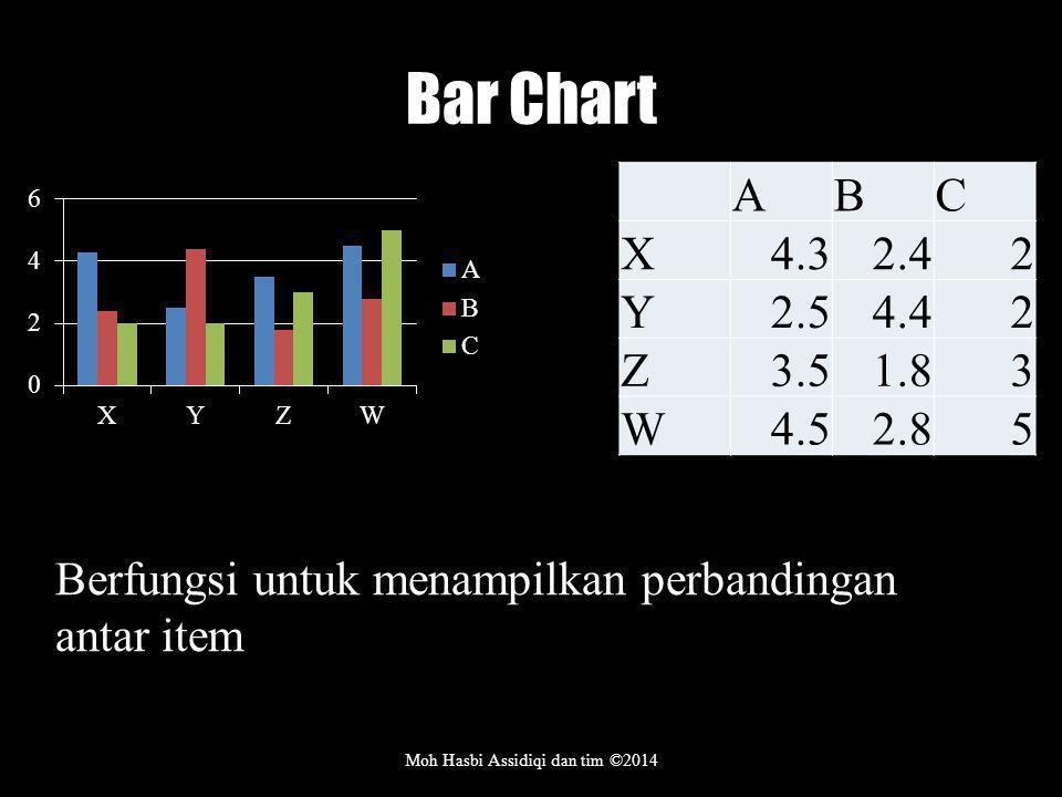 Bar Chart Moh Hasbi Assidiqi dan tim ©2014 ABC X4.32.42 Y2.54.42 Z3.51.83 W4.52.85 Berfungsi untuk menampilkan perbandingan antar item