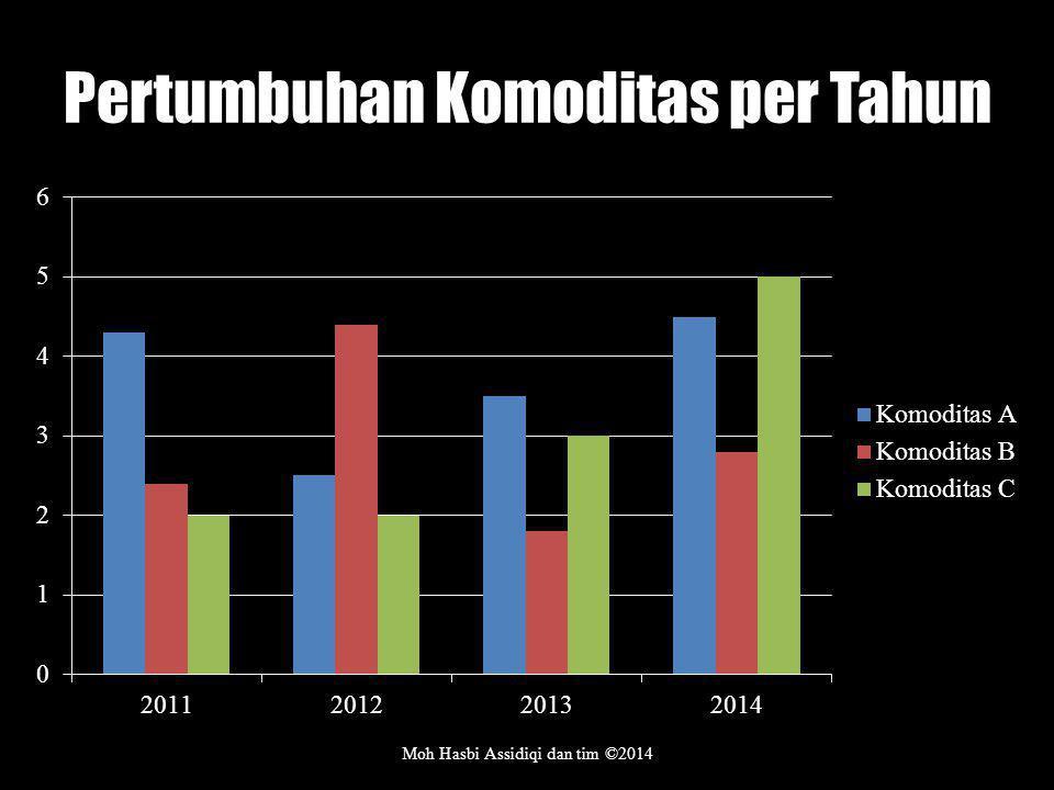 Pertumbuhan Komoditas per Tahun Moh Hasbi Assidiqi dan tim ©2014