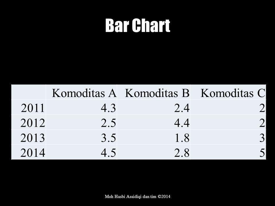 Bar Chart Moh Hasbi Assidiqi dan tim ©2014 Komoditas AKomoditas BKomoditas C 20114.32.42 20122.54.42 20133.51.83 20144.52.85