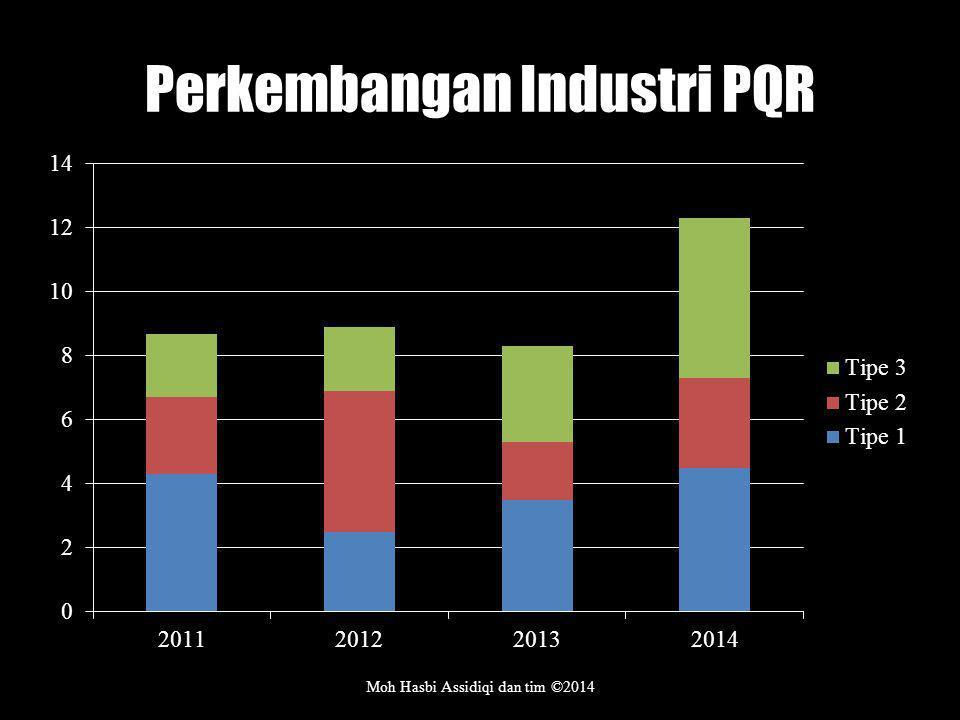 Perkembangan Industri PQR Moh Hasbi Assidiqi dan tim ©2014