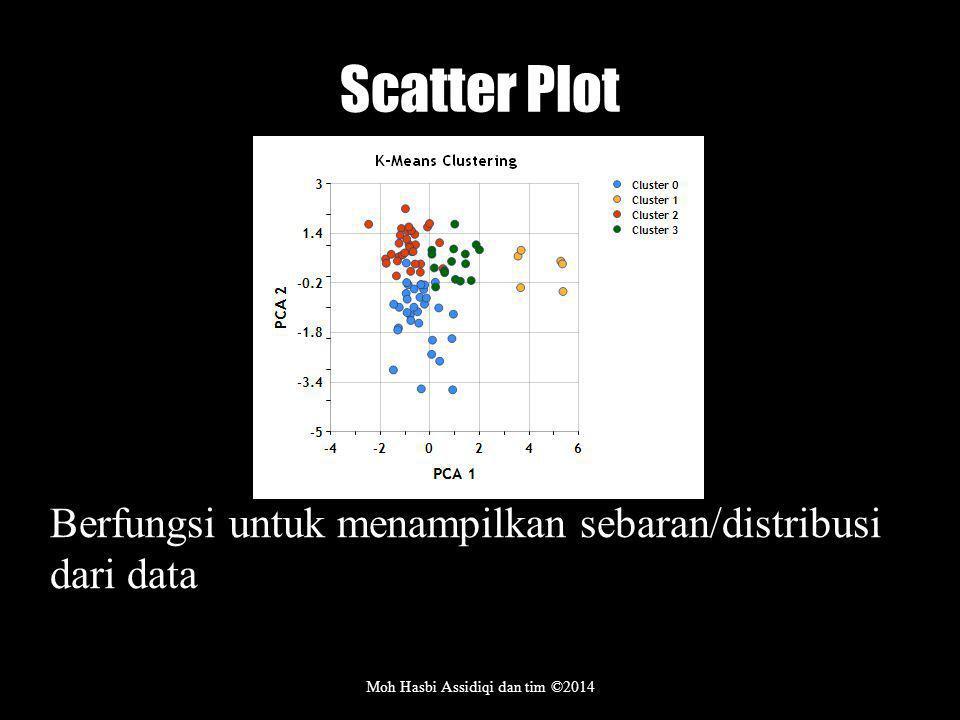 Scatter Plot Moh Hasbi Assidiqi dan tim ©2014 Berfungsi untuk menampilkan sebaran/distribusi dari data