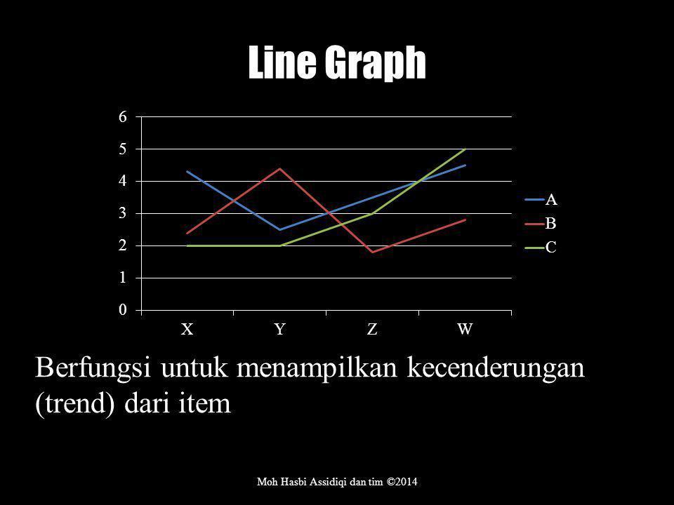Line Graph Moh Hasbi Assidiqi dan tim ©2014 Berfungsi untuk menampilkan kecenderungan (trend) dari item
