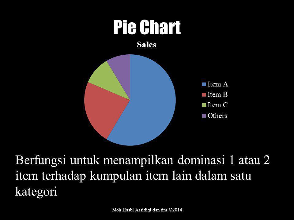 Pie Chart Moh Hasbi Assidiqi dan tim ©2014 Berfungsi untuk menampilkan dominasi 1 atau 2 item terhadap kumpulan item lain dalam satu kategori