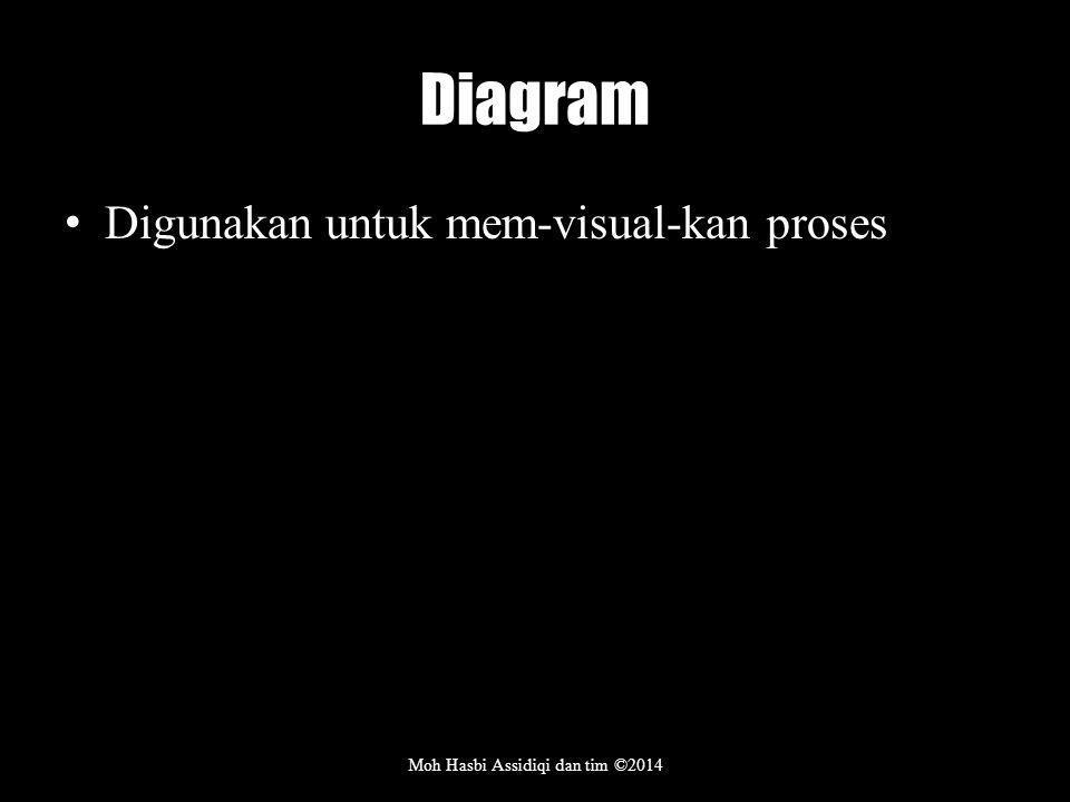 Diagram Digunakan untuk mem-visual-kan proses Moh Hasbi Assidiqi dan tim ©2014