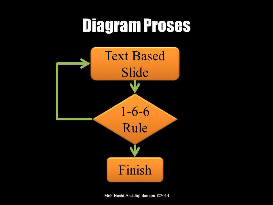 Diagram Proses Moh Hasbi Assidiqi dan tim ©2014 Text Based Slide 1-6-6 Rule Finish