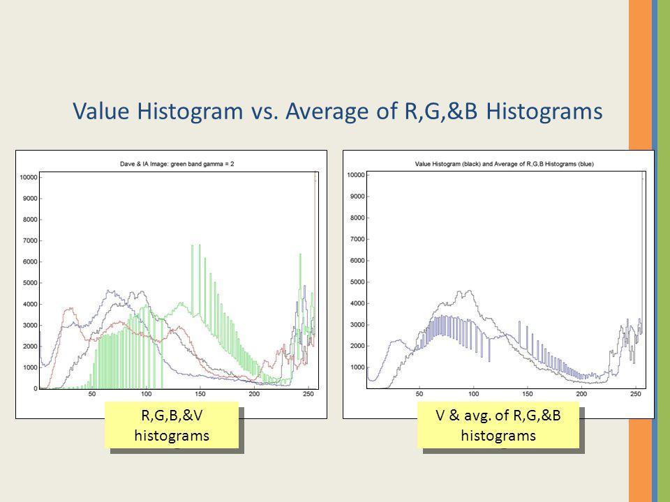 Value Histogram vs. Average of R,G,&B Histograms R,G,B,&V histograms V & avg. of R,G,&B histograms