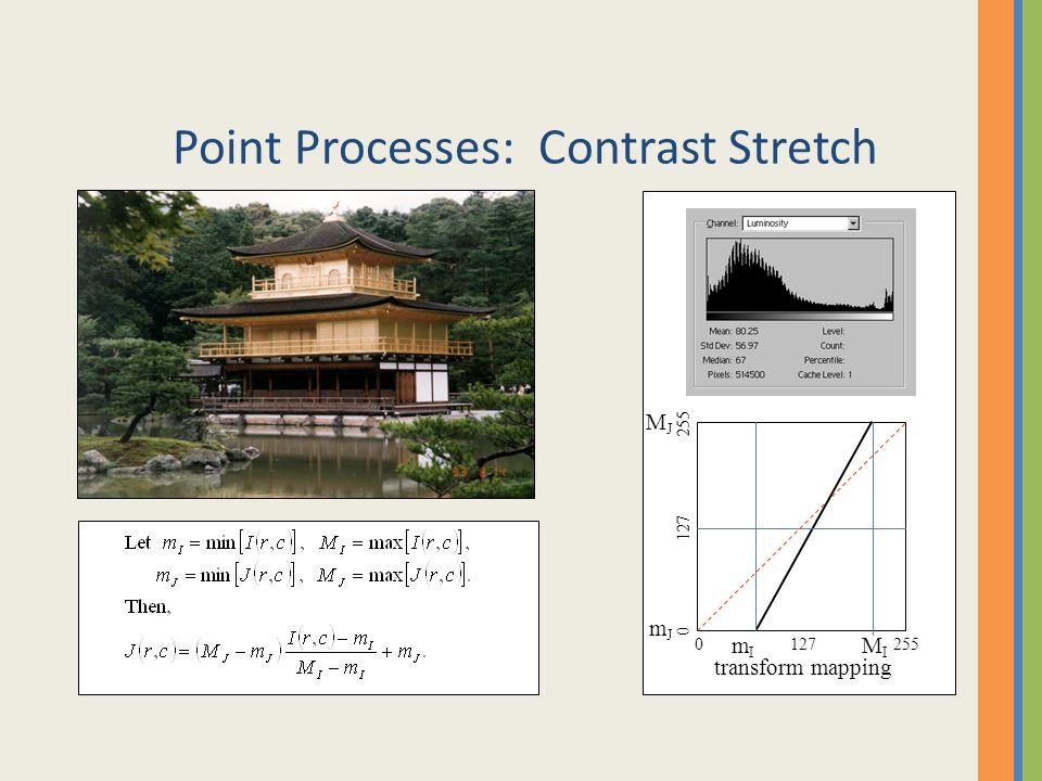 Point Processes: Contrast Stretch 0127255 0 127 255 transform mapping mImI MIMI mJmJ MJMJ