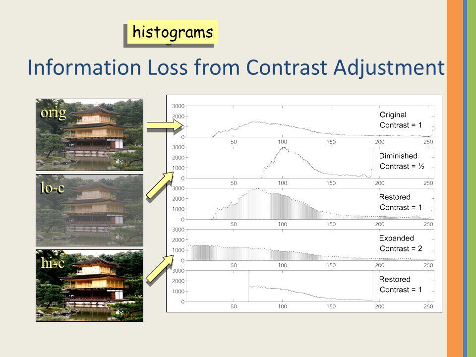 Information Loss from Contrast Adjustment orig lo-c hi-c histograms
