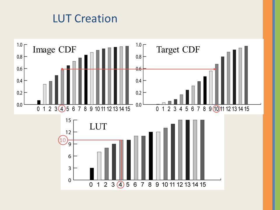 LUT Creation 10 Image CDF Target CDF LUT
