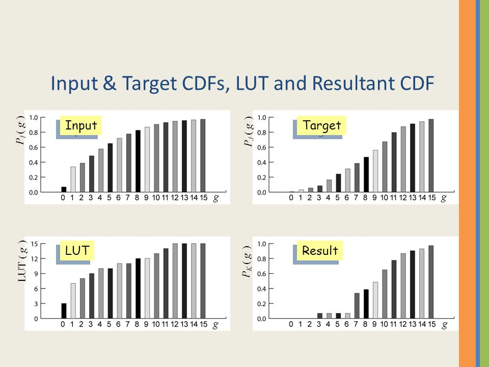 Input & Target CDFs, LUT and Resultant CDF P I ( g ) P J ( g ) LUT ( g ) P K ( g ) g g gg Input Target LUT Result