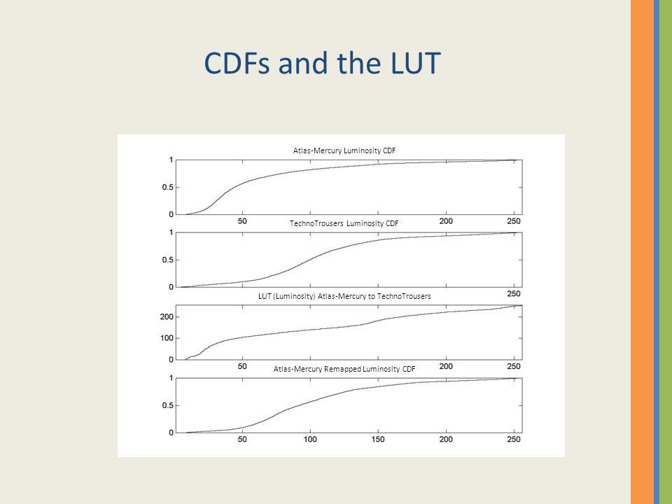 CDFs and the LUT Atlas-Mercury Luminosity CDF TechnoTrousers Luminosity CDF LUT (Luminosity) Atlas-Mercury to TechnoTrousers Atlas-Mercury Remapped Lu