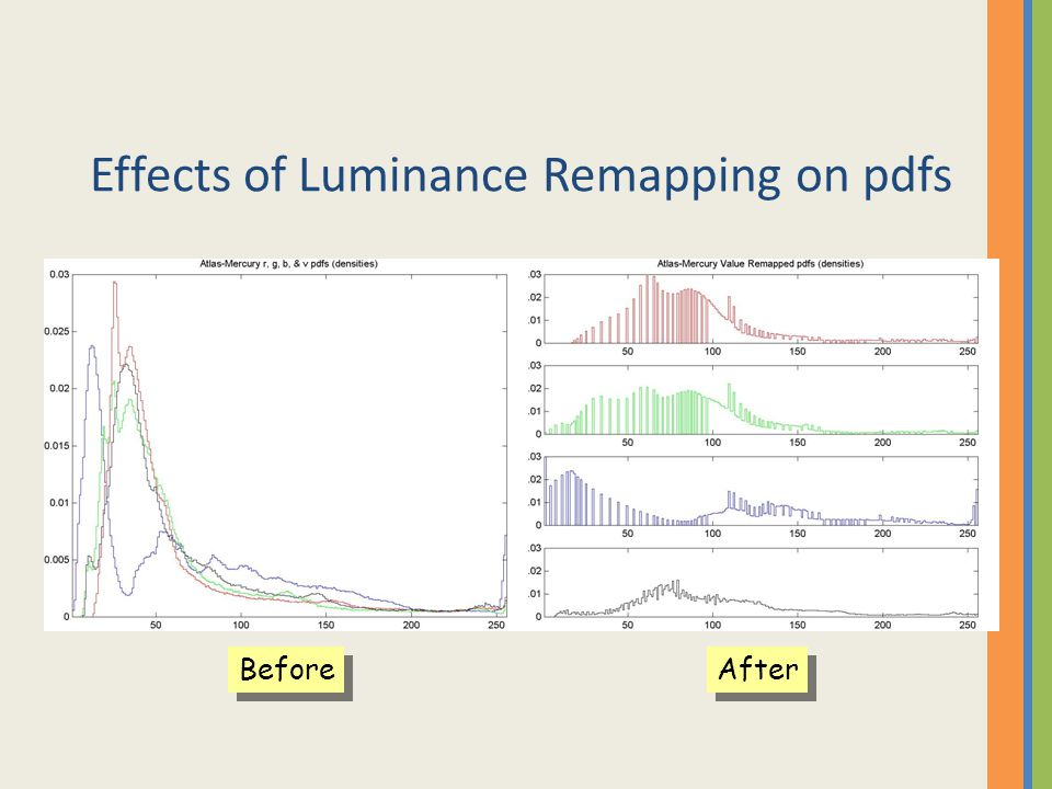 Effects of Luminance Remapping on pdfs Before After