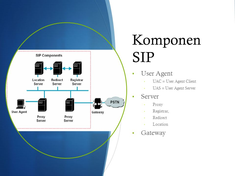 Komponen SIP User Agent UAC = User Agent Client UAS = User Agent Server Server Proxy Registrar, Redirect Location Gateway
