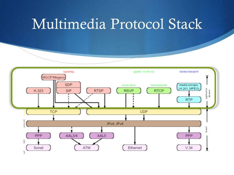 Real-time Transport Protocol (RTP)  Mengirimkan data multimedia secara real-time seperti audio-video  Menggunakan mekanisme yang dinamis  H.261, MPEG1/2/…  Dapat digunakan secara scalable  Unicast, multicast, from 2 to many  Memiliki fungsi sebagai  Content labeling  Timing synchronization