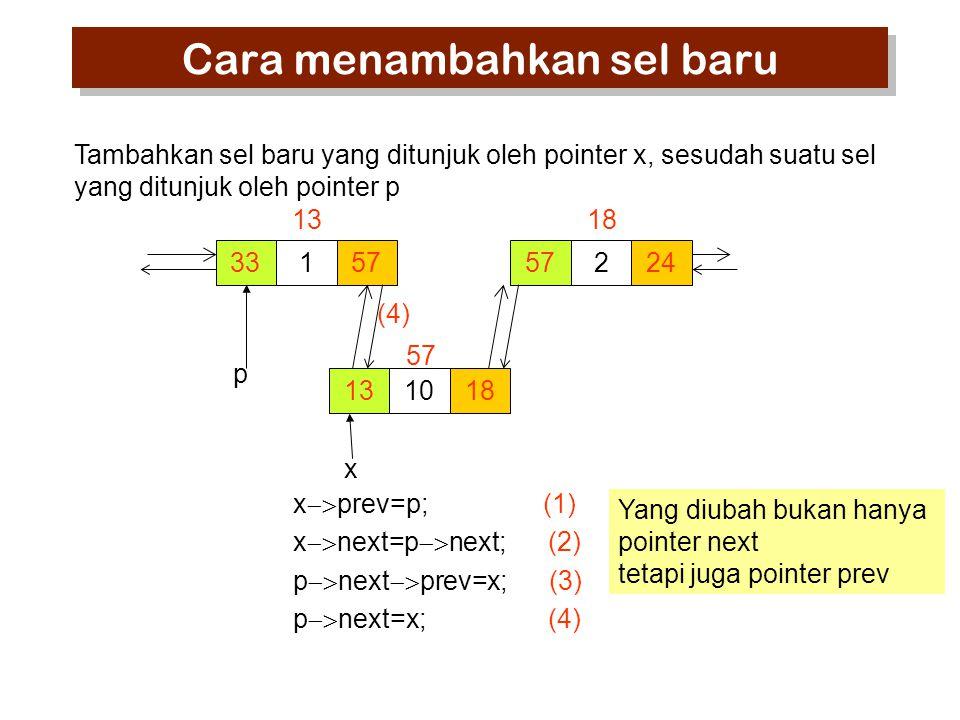 33157 13 57224 18 131018 57 x  prev=p; (1) x  next=p  next; (2) p  next  prev=x; (3) p  next=x; (4) p x Tambahkan sel baru yang ditunjuk oleh pointer x, sesudah suatu sel yang ditunjuk oleh pointer p Yang diubah bukan hanya pointer next tetapi juga pointer prev Cara menambahkan sel baru (4)