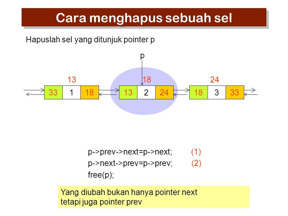 p->prev->next=p->next; (1) p->next->prev=p->prev; (2) free(p); 33118 13 224 18 333 24 p Hapuslah sel yang ditunjuk pointer p Cara menghapus sebuah sel Yang diubah bukan hanya pointer next tetapi juga pointer prev