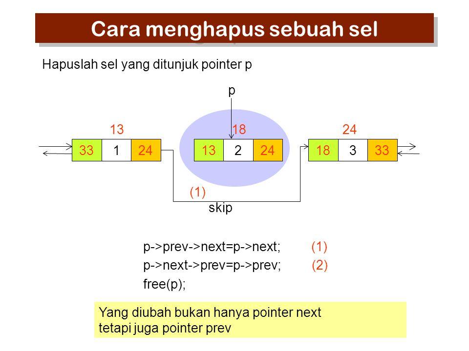 33124 13 224 18 333 24 p Hapuslah sel yang ditunjuk pointer p Cara menghapus sebuah sel Yang diubah bukan hanya pointer next tetapi juga pointer prev skip (1) p->prev->next=p->next; (1) p->next->prev=p->prev; (2) free(p);