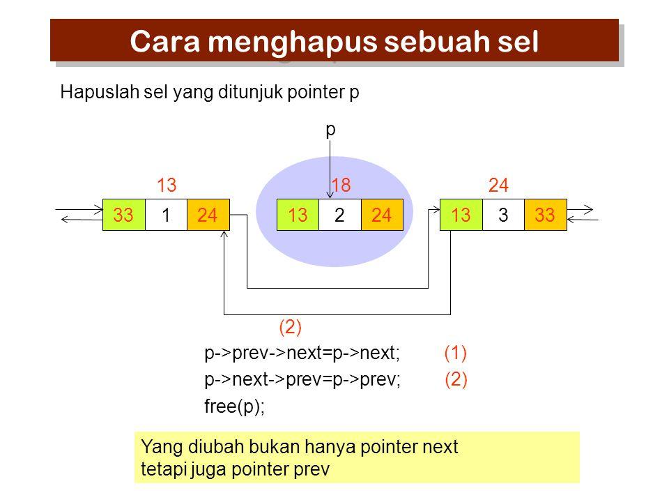 33124 13 224 18 333 24 p Hapuslah sel yang ditunjuk pointer p Cara menghapus sebuah sel Yang diubah bukan hanya pointer next tetapi juga pointer prev (2) 13 p->prev->next=p->next; (1) p->next->prev=p->prev; (2) free(p);