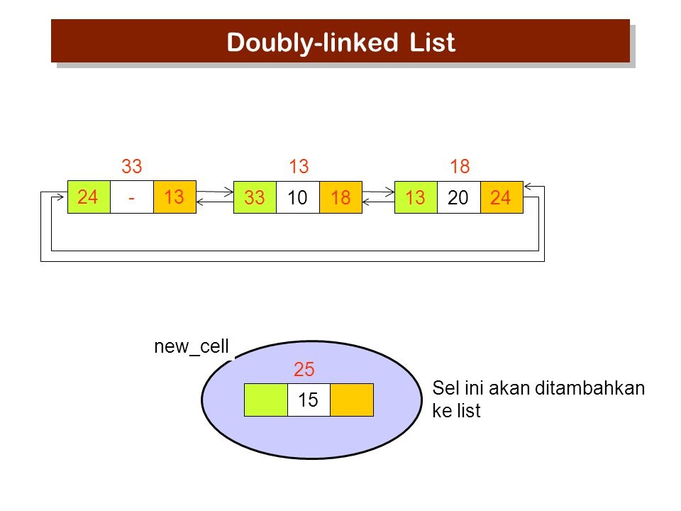 15 Sel ini akan ditambahkan ke list 25 Doubly-linked List 24-13 33 1018 13 2024 18 new_cell