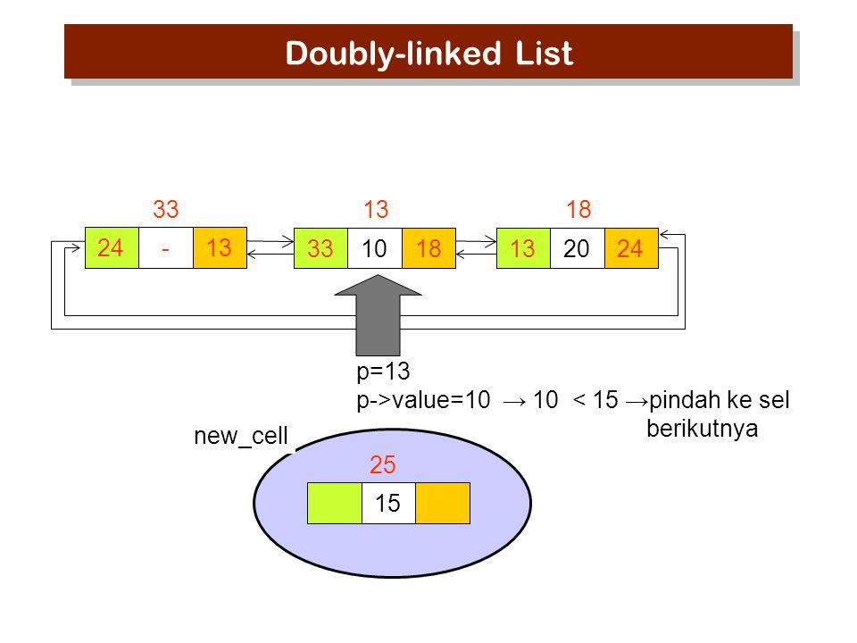 p=13 p->value=10 → 10 < 15 →pindah ke sel berikutnya 15 new_cell 25 Doubly-linked List 24-13 33 1018 13 2024 18