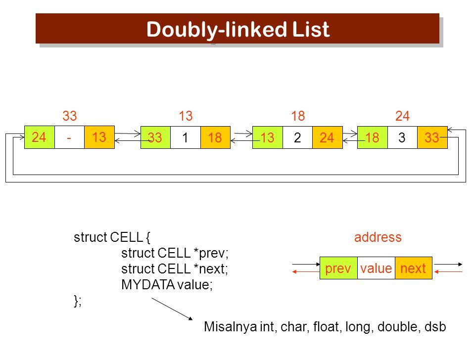Latihan pemrograman 1.Downloadlah doublyll.c dari http://asnugroho.net/lecture/ds.html 2.Selesaikan fungsi cell_insert() 3.Fungsi cell_insert() adalah menambahkan databaru pada sebuah doubly linked list, dimana data harus dalam kondisi terurutkan.