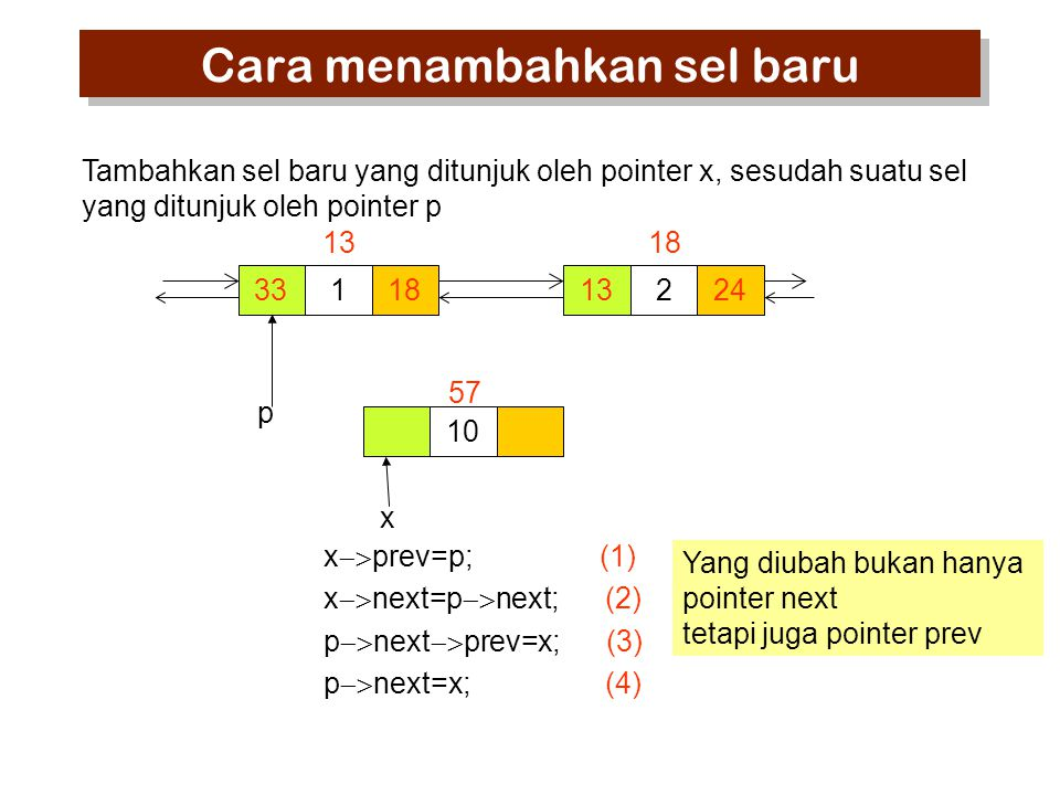 33118 13 224 18 10 57 x  prev=p; (1) x  next=p  next; (2) p  next  prev=x; (3) p  next=x; (4) p x Tambahkan sel baru yang ditunjuk oleh pointer x, sesudah suatu sel yang ditunjuk oleh pointer p Yang diubah bukan hanya pointer next tetapi juga pointer prev Cara menambahkan sel baru