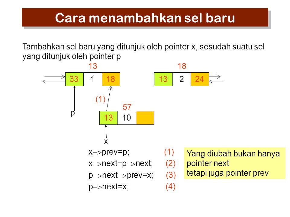 33118 13 224 18 1310 57 x  prev=p; (1) x  next=p  next; (2) p  next  prev=x; (3) p  next=x; (4) p x Tambahkan sel baru yang ditunjuk oleh pointer x, sesudah suatu sel yang ditunjuk oleh pointer p Yang diubah bukan hanya pointer next tetapi juga pointer prev Cara menambahkan sel baru (1)