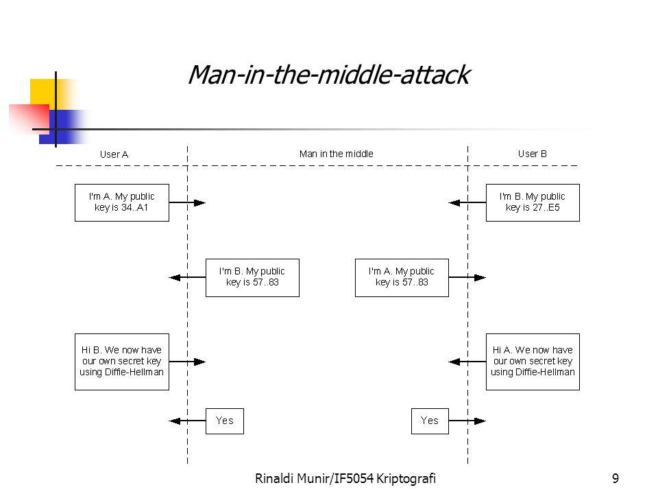 Rinaldi Munir/IF5054 Kriptografi10 Man-in-the-middle-attack Man-in-the-middle attack di bidang e-commerce