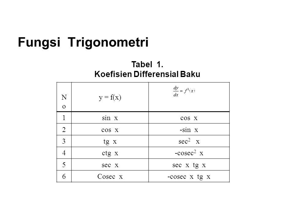 Fungsi Trigonometri Tabel 1.