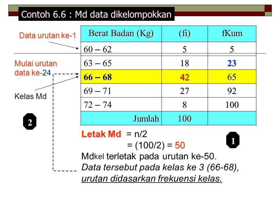 Berat Badan (Kg) (fi)fKum 60 – 6255 63 – 651823 66 – 68 4265 69 – 712792 72 – 748100 Jumlah100 Letak Md Letak Md = n/2 50 = (100/2) = 50 Md kel terletak pada urutan ke-50.