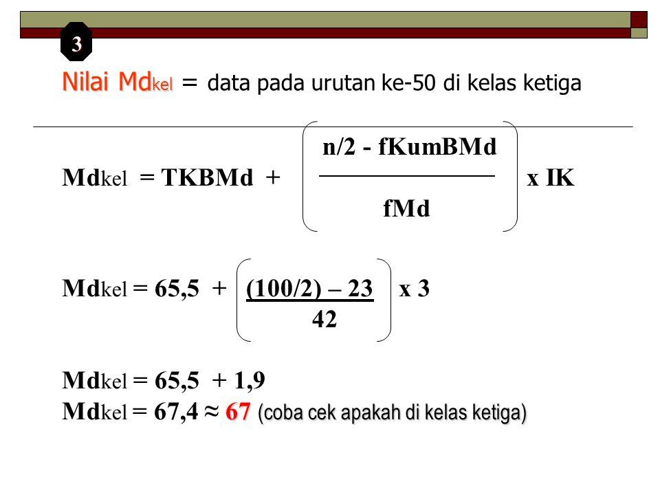 Nilai Md kel Nilai Md kel = data pada urutan ke-50 di kelas ketiga Md kel = 65,5 + (100/2) – 23 x 3 42 Md kel = 65,5 + 1,9 67 (coba cek apakah di kelas ketiga) Md kel = 67,4 ≈ 67 (coba cek apakah di kelas ketiga) n/2 - fKumBMd Md kel = TKBMd + x IK fMd 3