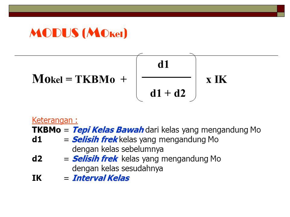 MODUS ( Mo kel ) d1 Mo kel = TKBMo +x IK d1 + d2 Keterangan : TKBMo Tepi Kelas Bawah TKBMo = Tepi Kelas Bawah dari kelas yang mengandung Mo Selisih frek d1 = Selisih frek kelas yang mengandung Mo dengan kelas sebelumnya Selisih frek d2 = Selisih frek kelas yang mengandung Mo dengan kelas sesudahnya Interval Kelas IK = Interval Kelas
