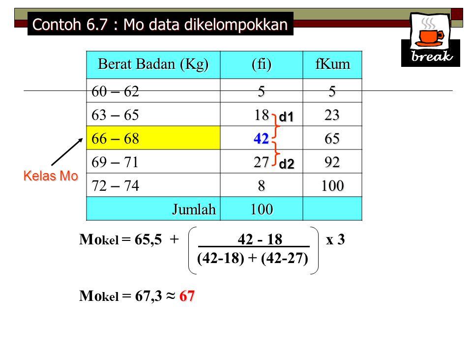 Berat Badan (Kg) (fi)fKum 60 – 6255 63 – 651823 66 – 684265 69 – 712792 72 – 748100 Jumlah100 Kelas Mo d1 d2 Mo kel = 65,5 + 42 - 18 x 3 (42-18) + (42-27) 67 Mo kel = 67,3 ≈ 67 break Contoh 6.7 : Mo data dikelompokkan