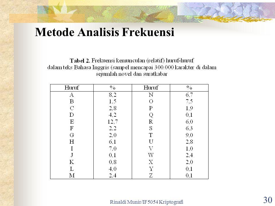 Rinaldi Munir/IF5054 Kriptografi 30 Metode Analisis Frekuensi