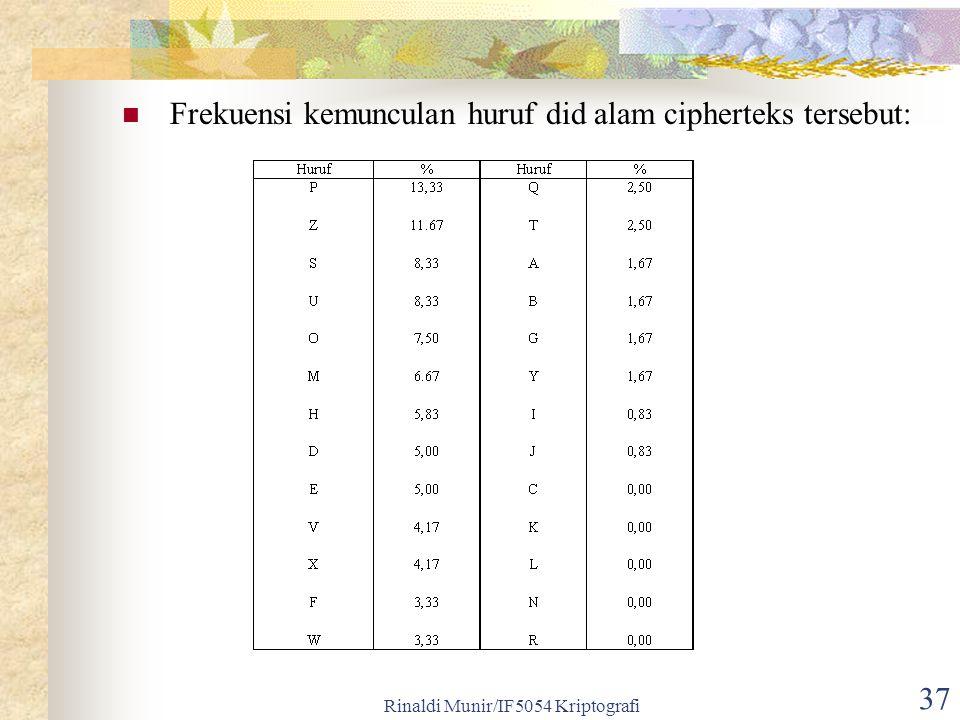 Rinaldi Munir/IF5054 Kriptografi 37 Frekuensi kemunculan huruf did alam cipherteks tersebut: