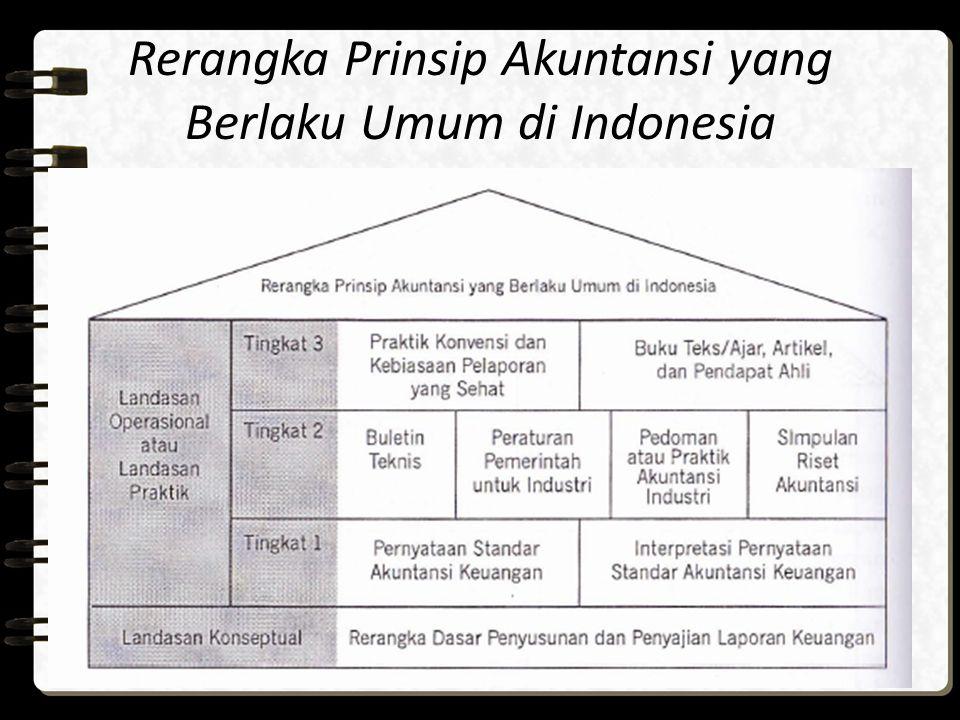 Rerangka Prinsip Akuntansi yang Berlaku Umum di Indonesia