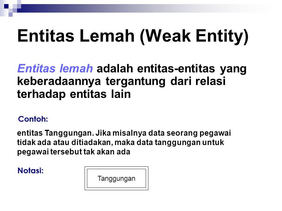 Entitas Lemah (Weak Entity) Entitas lemah adalah entitas-entitas yang keberadaannya tergantung dari relasi terhadap entitas lain Contoh: entitas Tanggungan.