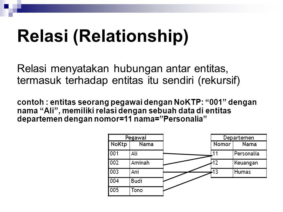 Relasi (Relationship) Relasi menyatakan hubungan antar entitas, termasuk terhadap entitas itu sendiri (rekursif) PegawaiDepartemen NoKtpNamaNomorNama 001Ali11Personalia 002Aminah12Keuangan 003Ani13Humas 004Budi 005Tono contoh : entitas seorang pegawai dengan NoKTP: 001 dengan nama Ali , memiliki relasi dengan sebuah data di entitas departemen dengan nomor=11 nama= Personalia