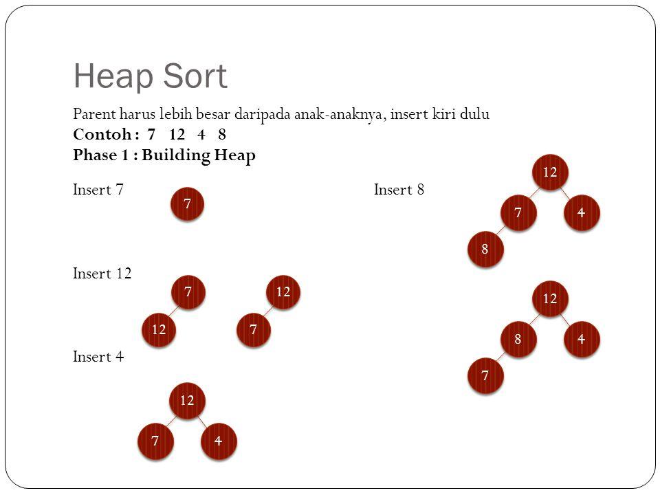 Parent harus lebih besar daripada anak-anaknya, insert kiri dulu Contoh : 7 12 4 8 Phase 1 : Building Heap Insert 7 Insert 8 Insert 12 Insert 4 Heap S