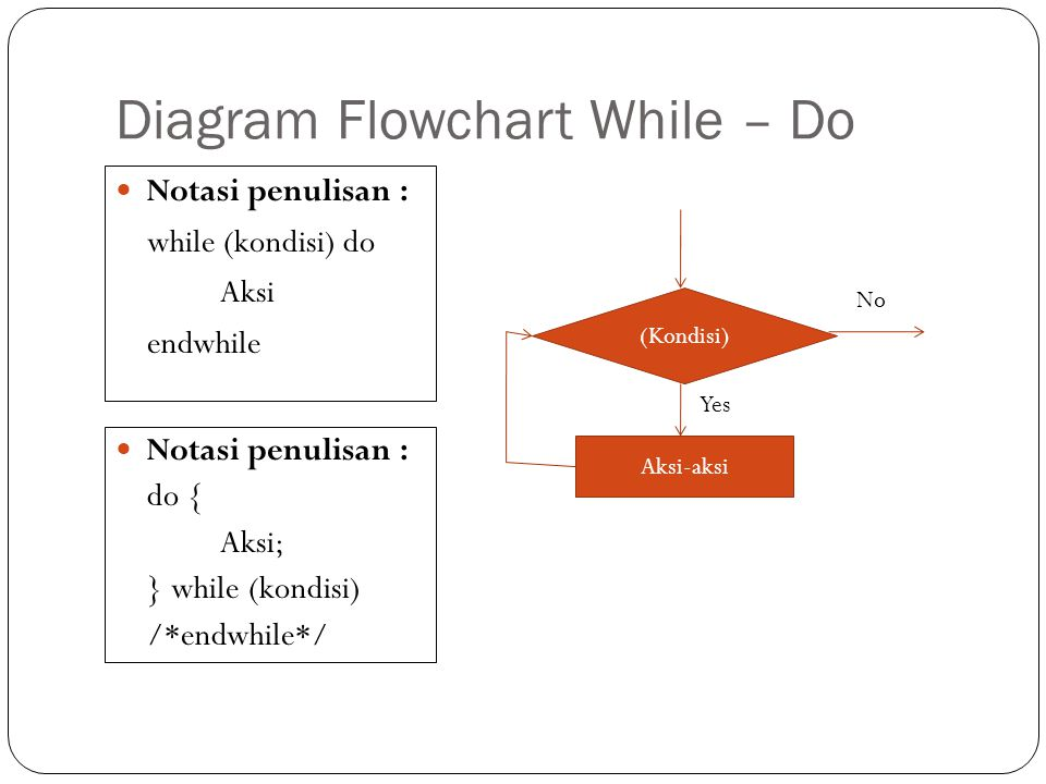Diagram Flowchart While – Do Notasi penulisan : while (kondisi) do Aksi endwhile (Kondisi) Aksi-aksi No Yes Notasi penulisan : do { Aksi; } while (kon