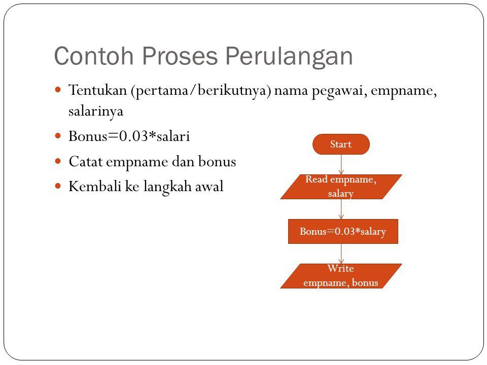 Contoh Algoritma Repeat – Until Algoritma Mencetak_Bilangan_Genap_<_Input {Mencetak bilangan genap yang lebih kecil dari masukan} Deklarasi K, N:Integer {Pencacah pengulangan} Diskripsi Read(N) K  0 (Inisialisasi) repeat write (K) K  K+2 until (k>N) {Kondisi akhir pengulangan : K>N}