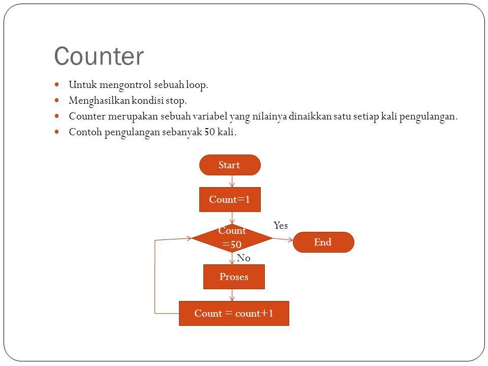 Counter Untuk mengontrol sebuah loop. Menghasilkan kondisi stop. Counter merupakan sebuah variabel yang nilainya dinaikkan satu setiap kali pengulanga