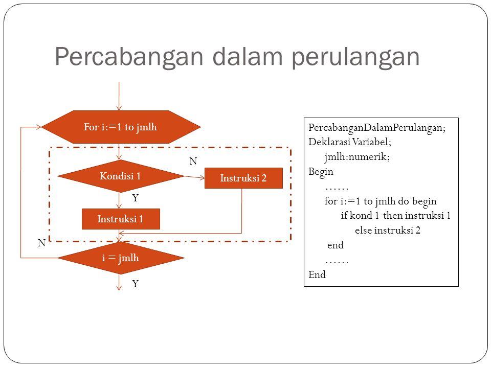 Percabangan dalam perulangan For i:=1 to jmlh i = jmlh Kondisi 1 Instruksi 1 Instruksi 2 N Y Y N PercabanganDalamPerulangan; Deklarasi Variabel; jmlh: